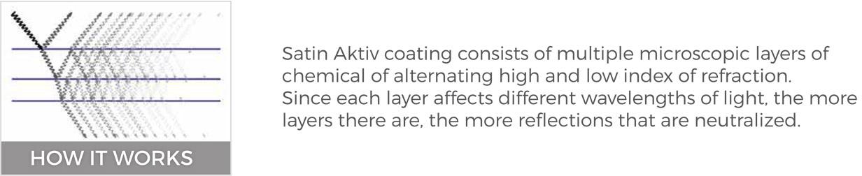 How does Satin Aktiv coating work