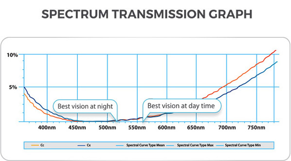 SPECTRUM TRANSMISSION GRAPH