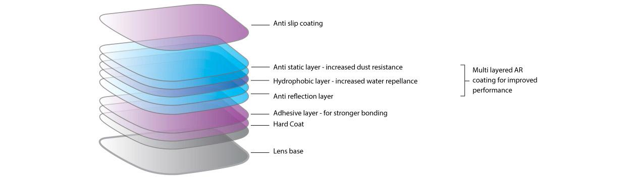 Multilayered coating of Satin+