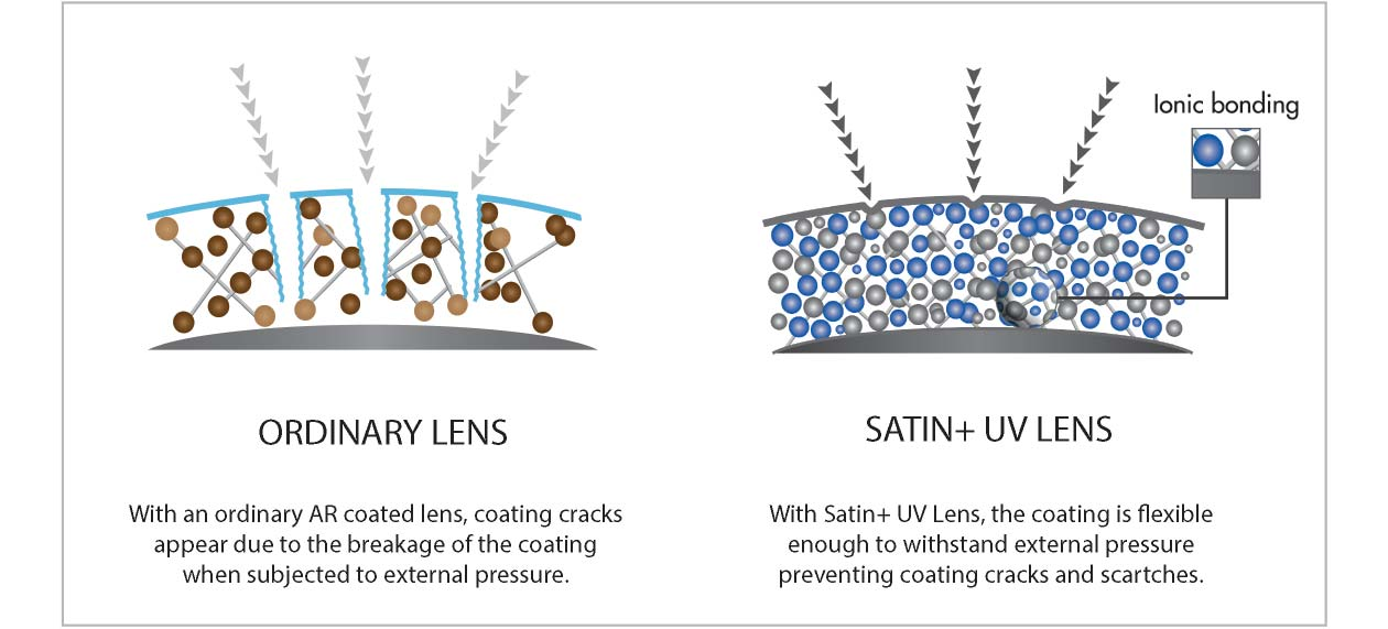 SATIN+ UV COMES WITH 2 TIMES MORE SCRATCH RESISTANCE