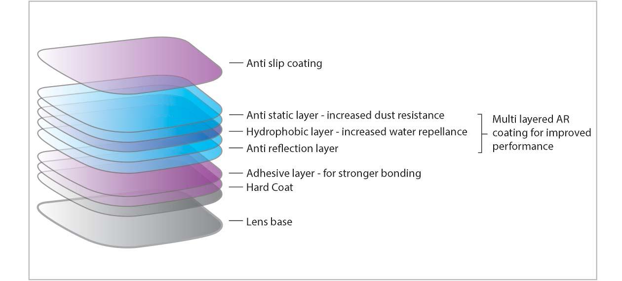 Multilayered coating of Satin+ UV