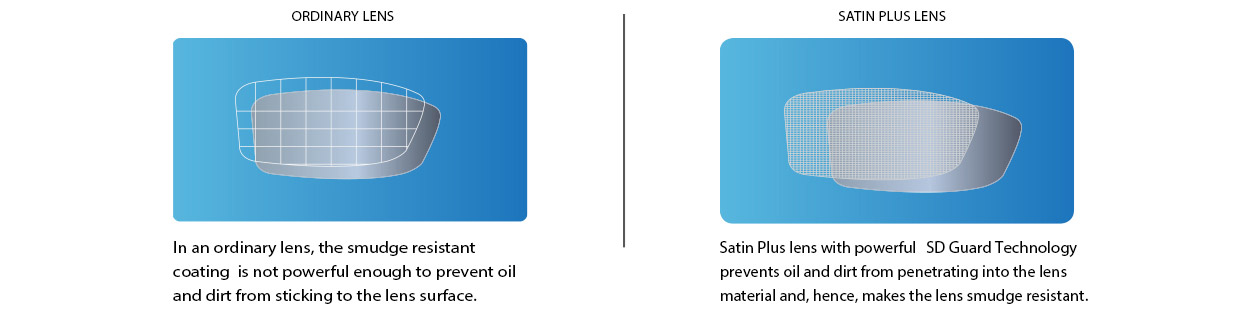 Satin Plus lens comes with Smudge & Dust Guard Technology